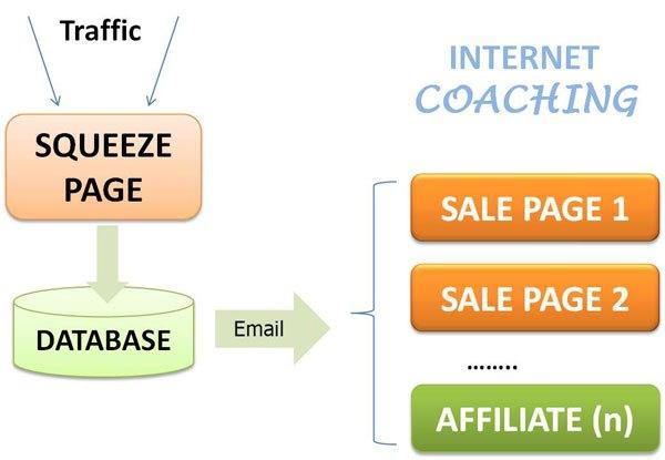 5 thủ thuật sử dụng Landing Page gây ấn tượng với khách hàng 1